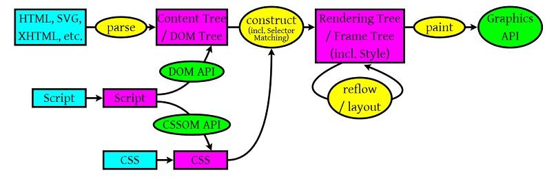 浏览器加载、解析和渲染html的顺序与过程