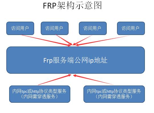 内网穿透frps和frpc配置文件参数说明