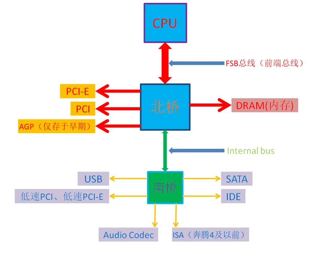 电脑主板芯片组发展史